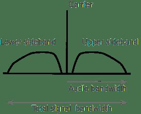 Amplitude Modulation AM   Bandwidth Spectrum Sidebands