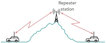 Amateur Radio Repeaters | Electronics Notes