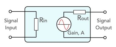 Concept of amplifier gain used within the design process