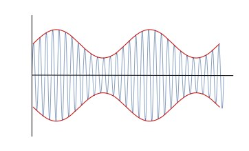 What is Amplitude Modulation, AM | Electronics Notes
