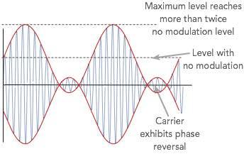 Amplitude Modulation AM Index & Depth | Electronics Notes