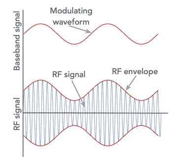 Amplitude modulation signal showing how the modulating signal is superimposed onto the carrier