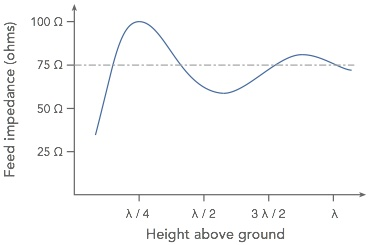 Feed impedance variation of a dipole against height above ground measure in wavelengths