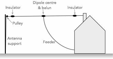 Dipole Antenna or Dipole Aerial » Electronics Notes