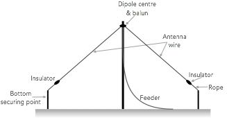 Inverted V Dipole for HF Ham Radio » Electronics Notes