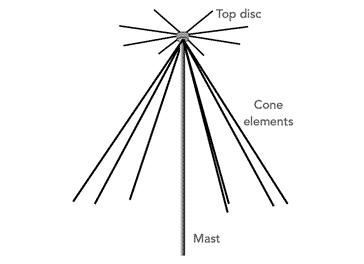 Antena que muestra los elementos del disco y del cono