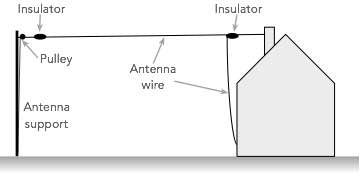 Typical end fed wire antenna - often called longwire