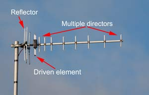 Typical Yagi antenna showing the reflector, driven element and the directors