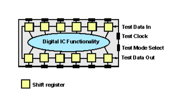Bounadary scan / JTAG IC internal architecture