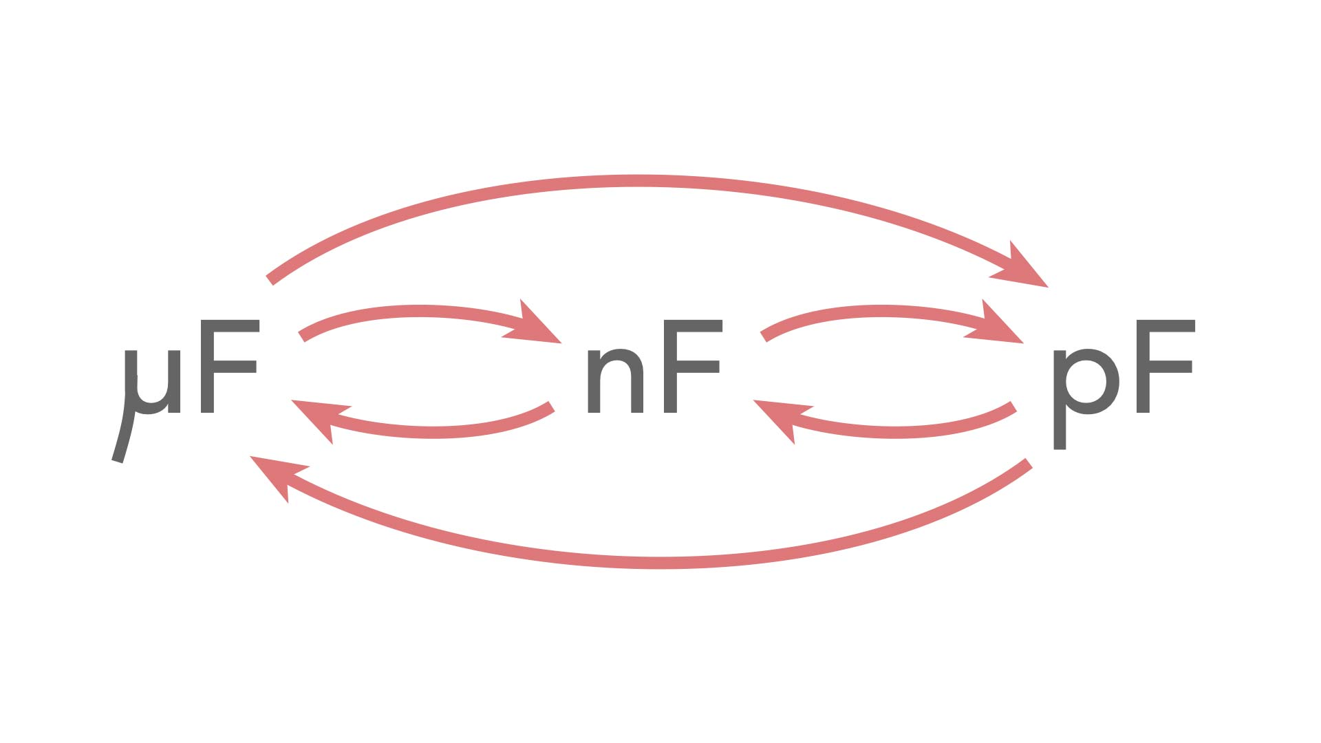 µf To Nf Pf To Nf Capacitor Conversion Chart Electronics Notes