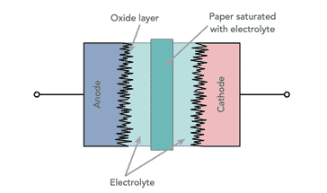 Electrolytic Capacitor - Aluminium Electrolytic » Electronics Notes