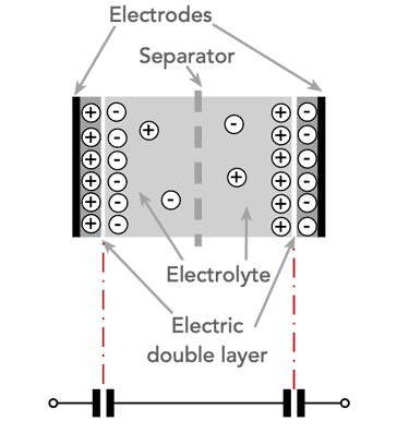 Basic supercapacitor double layer capacitor cell