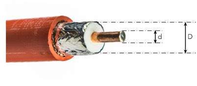 Coax Impedance | Coaxial Cable Characteristic Impedance