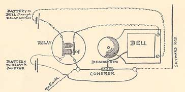 Circuit of a coherer radio receiver
