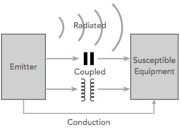 What is EMC | ElectroMagnetic Compatibility | Electronics Notes