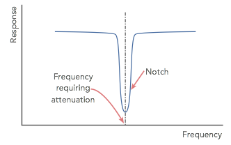 Typical notch filter response showing the frequency at which there is a minimum response and other frequencies are not attenuated