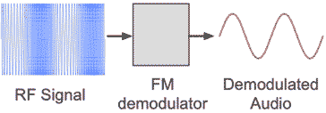 The principle behind the demodulation / detection of frequency modulated, FM signals.