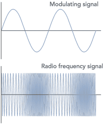 What is FM, Frequency Modulation | Electronics Notes