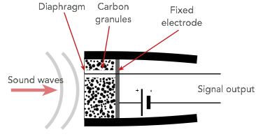 Construction of a carbon microphone