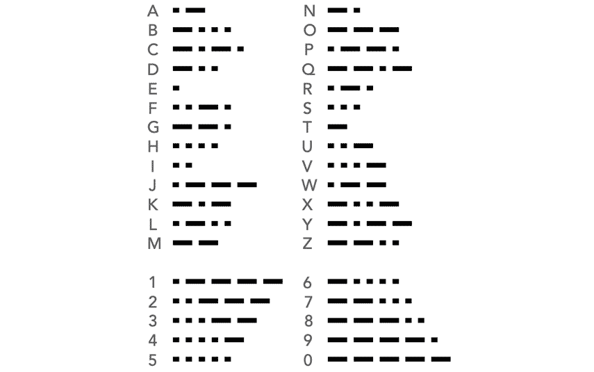 What Is The Morse Code What Is Cw Electronics Notes