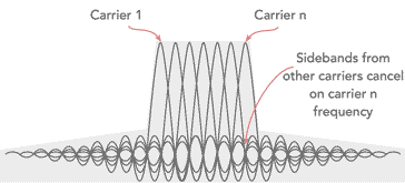 Basic concept of OFDM, Orthogonal Frequency Division Multiplexing, showing how the sidebands from adjacent carriers cancel at the pooint of the main carriers