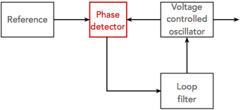 Basic phase locked loop showing position of the phase detector