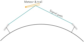 Basic meteor scatter propagation is used for amateur radio communications