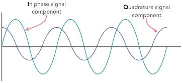 What is QAM: Quadrature Amplitude Modulation | Electronics Notes