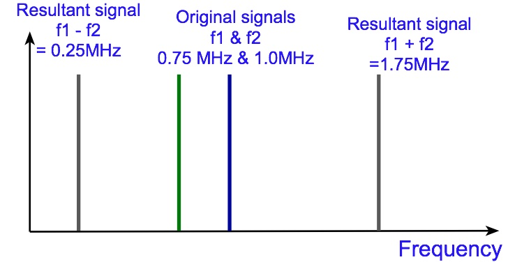 Understand RF Mixing - RF Multiplication | Electronics Notes
