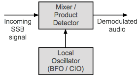 Block diagram of the circuitry used to demodulate SSB