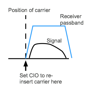 Diagram showing where to set the BFI / CIO to reinsert carrier for SSB demodulation