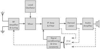 El AGC, bloques de control de ganancia automático para una radio superheterodina
