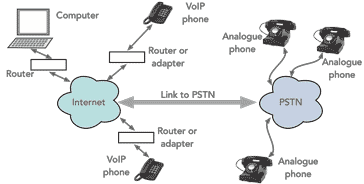 What is VoIP: Voice over IP » Electronics Notes