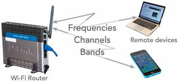 Image showing the Wi-Fi channels, frequencies, bands, channel numbers, etc