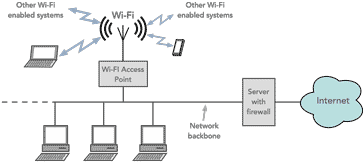 What is WiFi: IEEE 802 11 » Electronics Notes